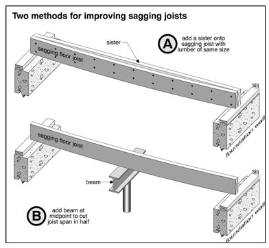 Superb ... Sagging Floors · Finally Jacking Is Something I Personally Try To Avoid  Wood Structures Naturally Sag Over Time Which · Floor Joist Repair ...