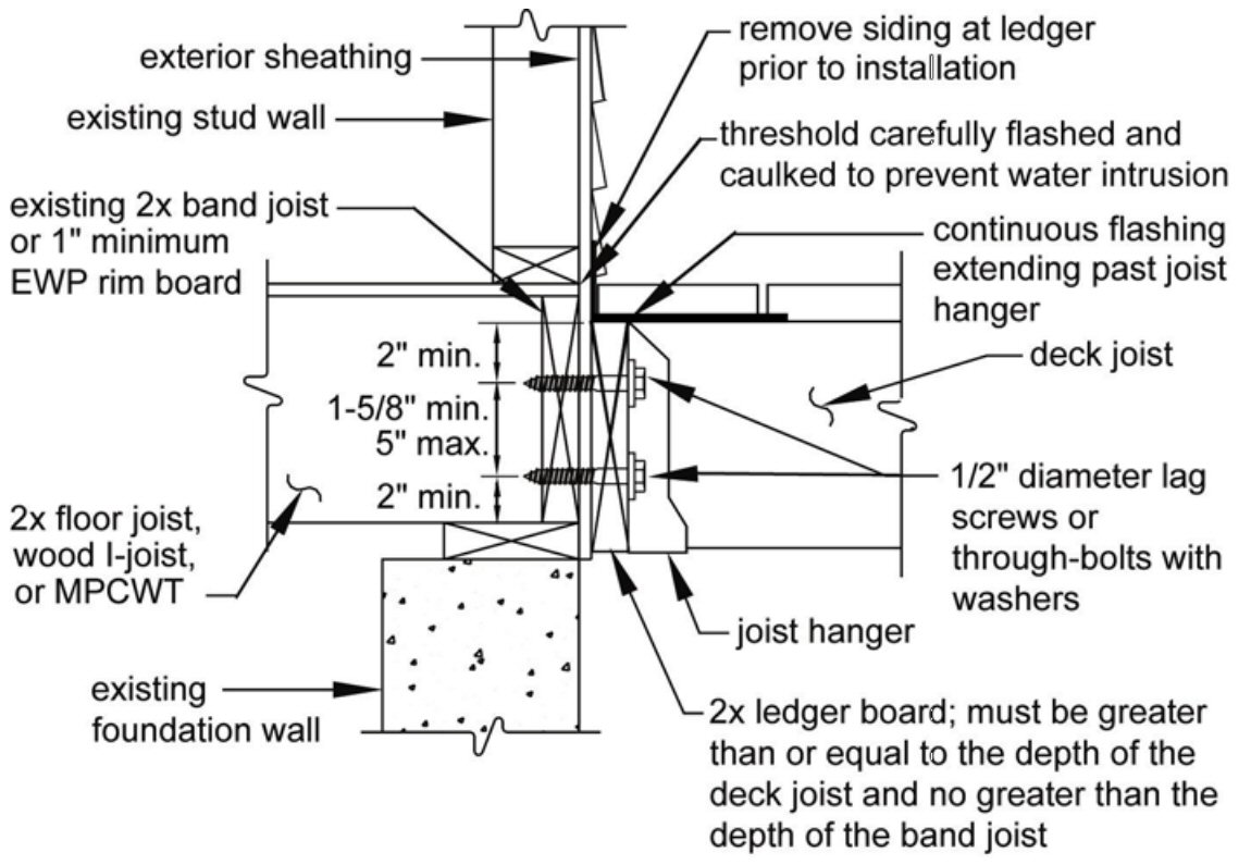 Attaching deck to house with siding - The New Standards Require Removing The Siding And Trim Before The Deck Is Attached This Way The Ledger Is Anchored Directly To The Structure