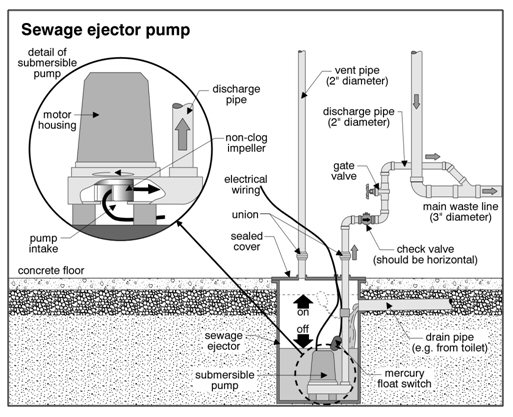 Commercial sewage ejector pump systems